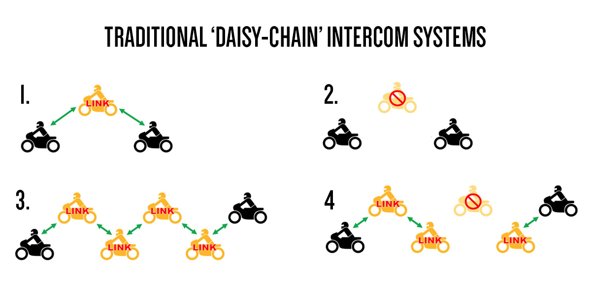 DIAGRAM OF DAISY-CHAIN SYSTEM