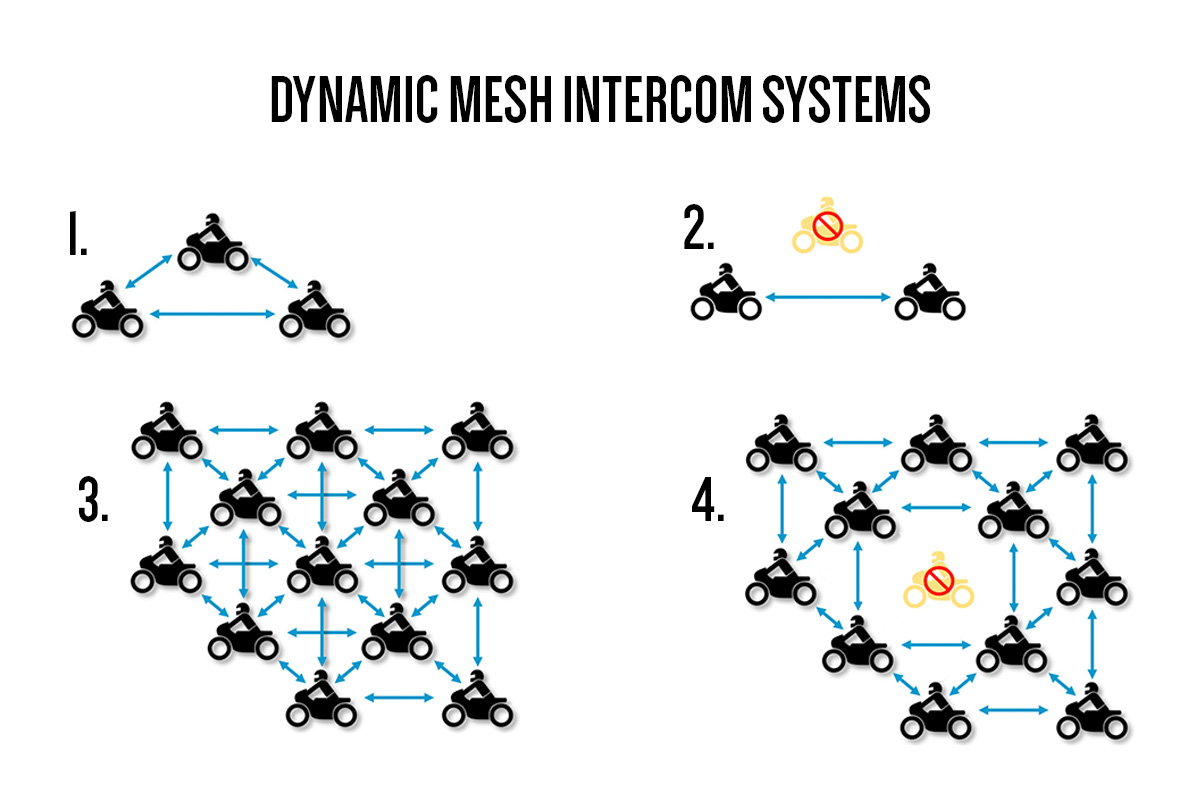 DIAGRAM OF MESH COMMS SYSTEM